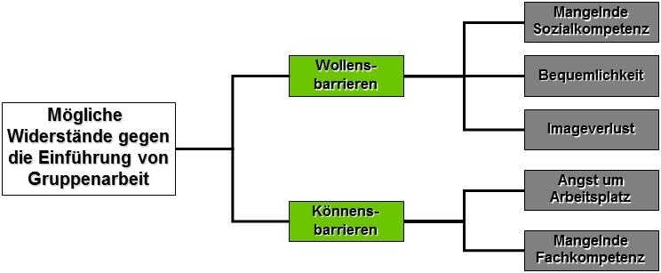 Anwendungsbeispiel Baumdiagramm