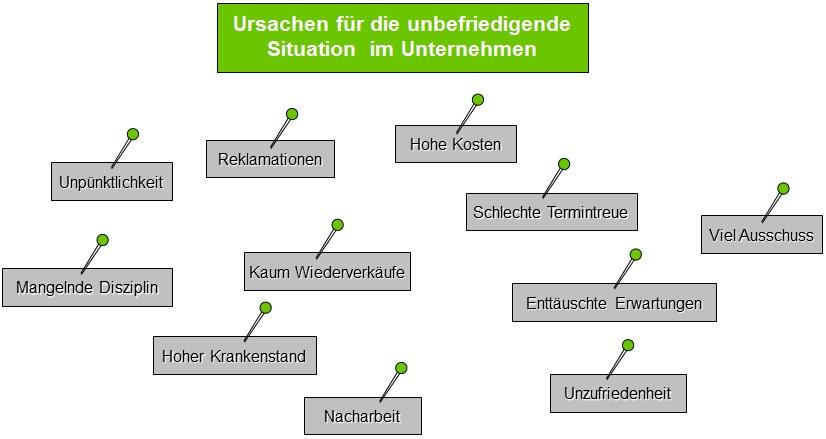KVP Werkzeuge - Brainstorming, die Grundlage des Affinitätsdiagramms