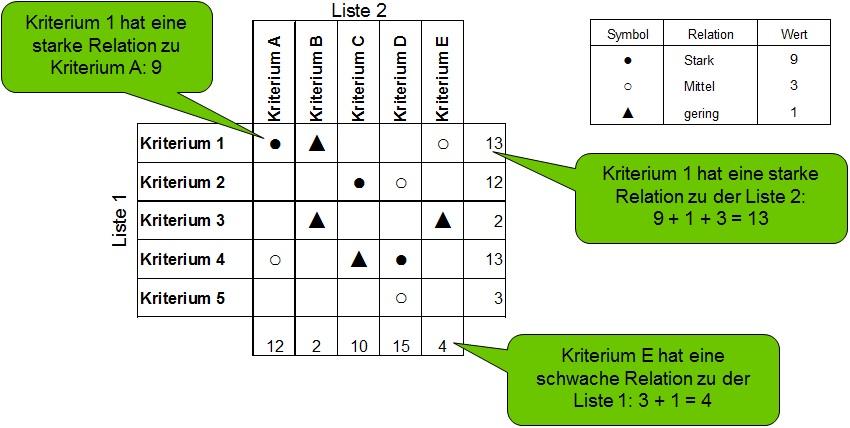 Matrix Diagramm