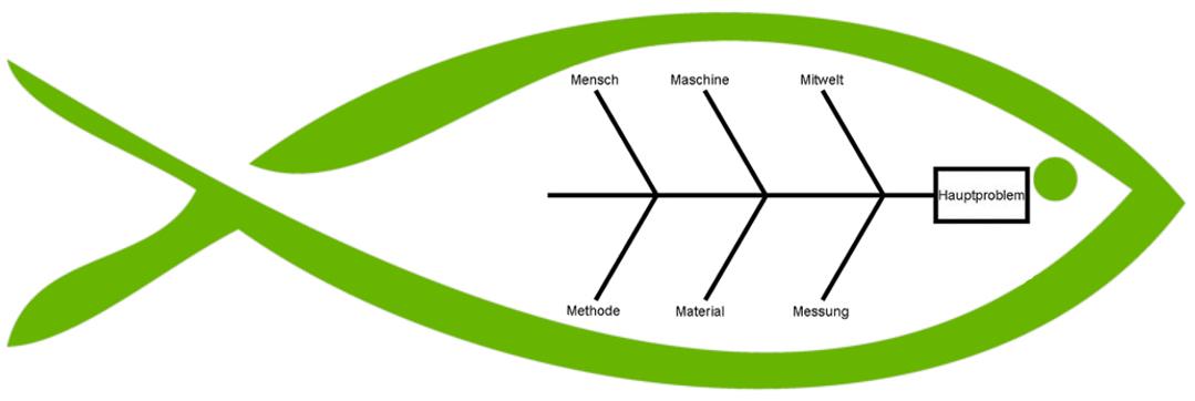 Diagramme Arten Arbeitsblatt : Ishikawa diagramm fischgrätendiagramm