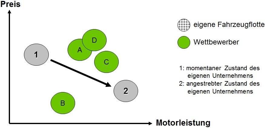 KVP Werkzeuge - Das Portfolio-Diagramm zeigt Entwicklungsmöglichkeiten