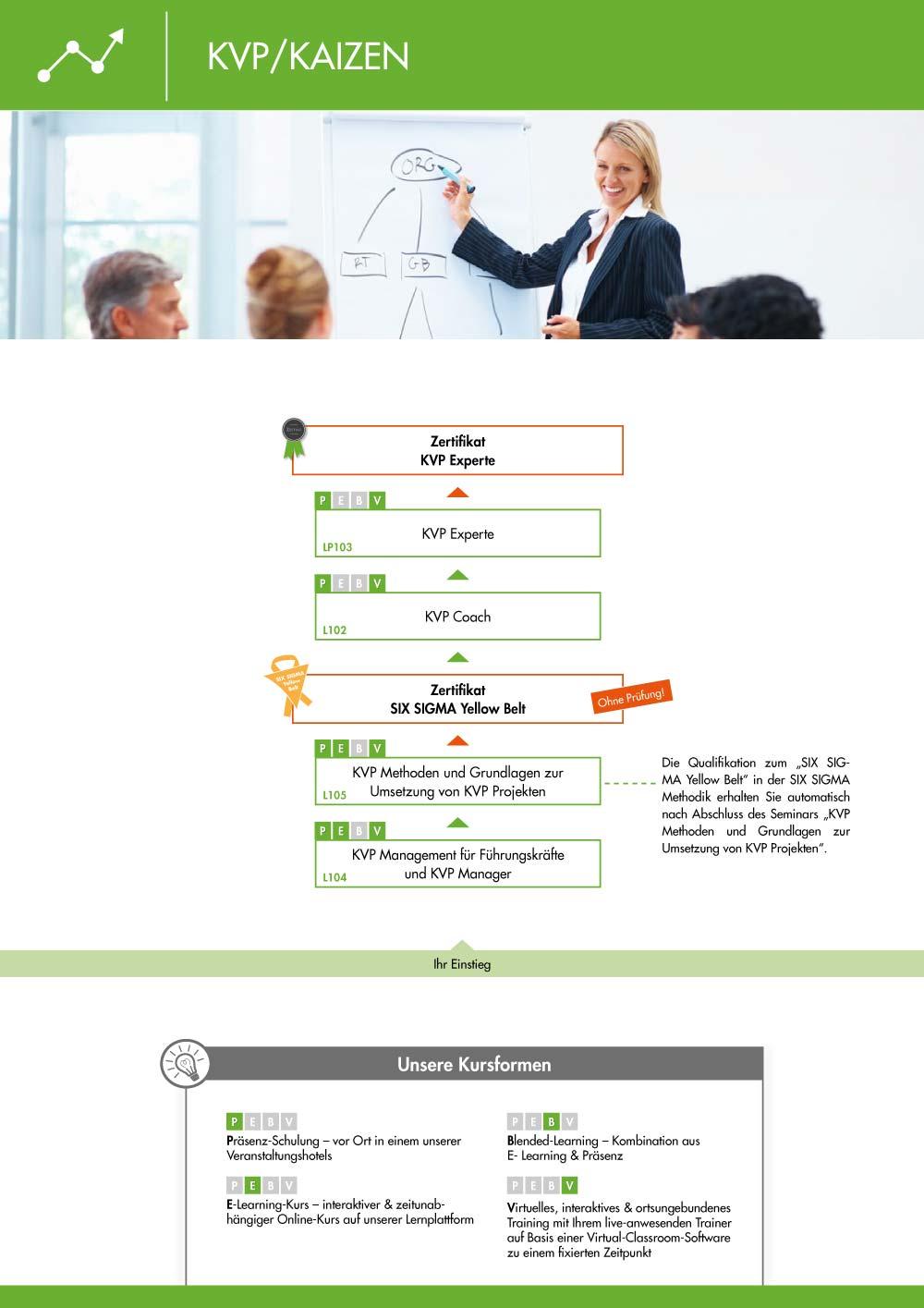 Ausbildungsübersicht - Schulungen der VOREST AG aus dem Bereich KVP
